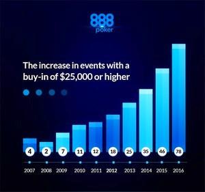 888poker – Geschichte der High Roller