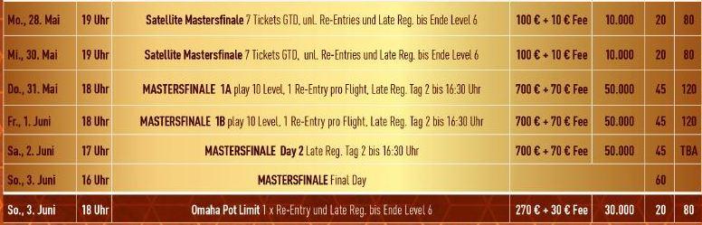Die letzten Satellites zum Masters Finale in der Hohensyburg