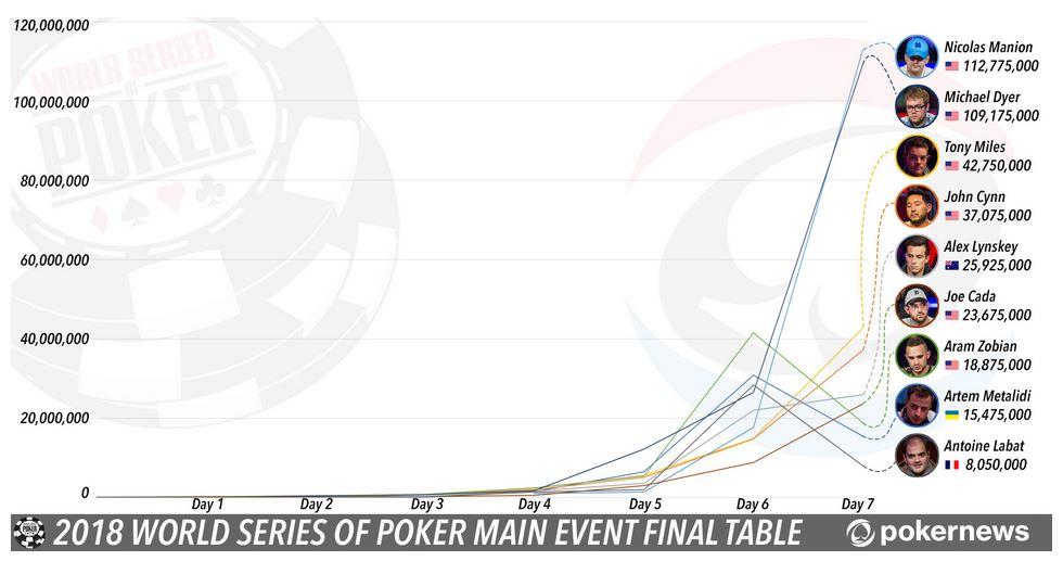 WSOP 2018 Main Event: Joe Cada schreibt Geschichte, Nicolas Manion führt (Final Table Profiles)