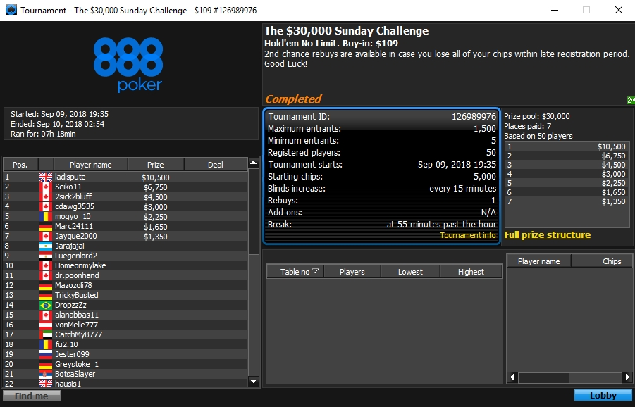 888poker: Serverprobleme und Overlays am Turniersonntag