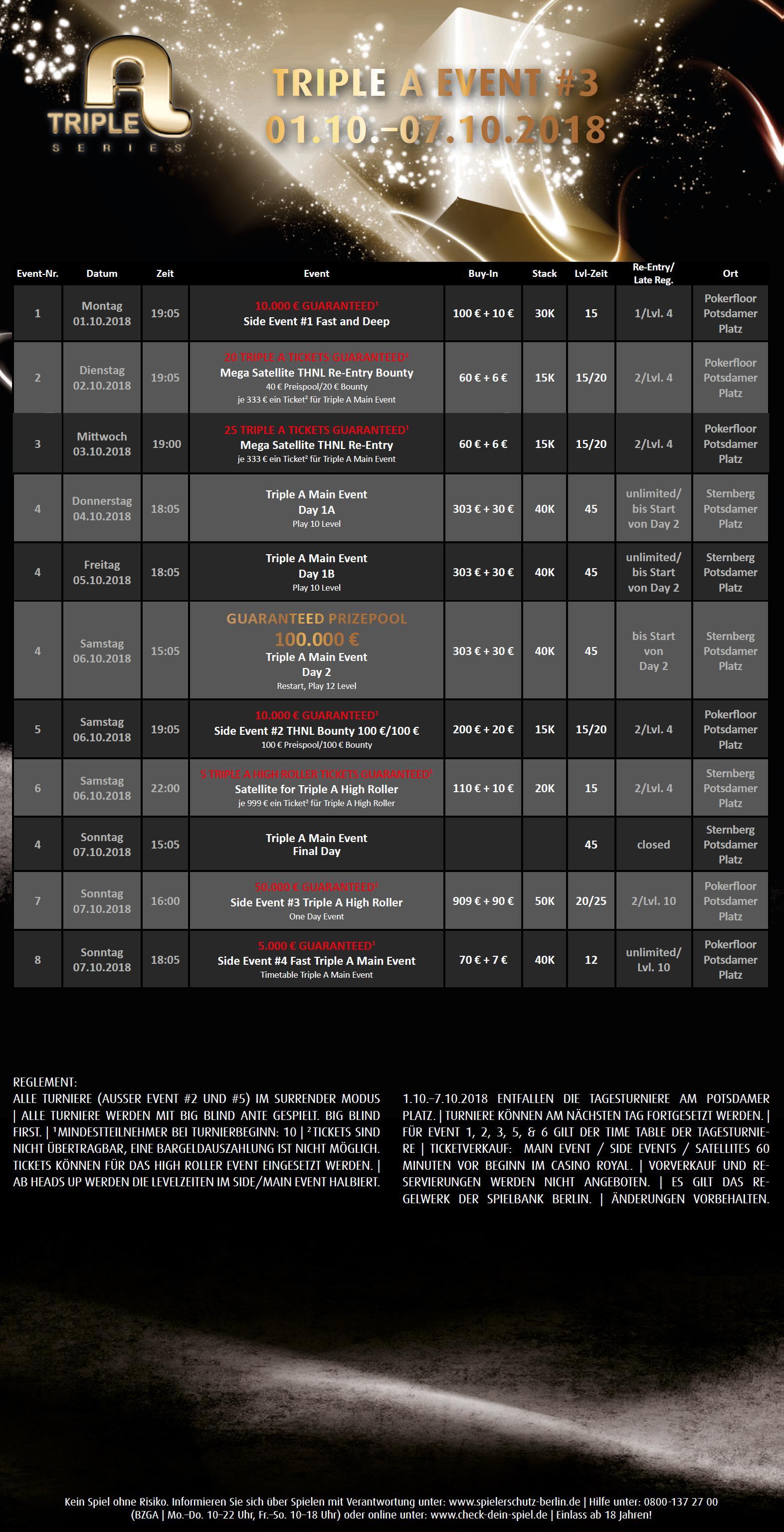 Spielbank Berlin: € 138.471 liegen beim Main Event im Pot