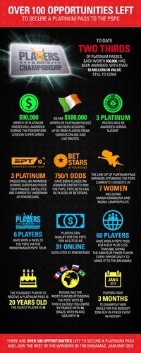 Platinum Pass: Sieger, Finalisten & über 100 weitere Chancen