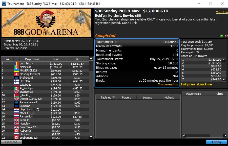 Online Poker Turnierergebnisse